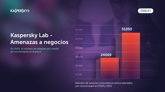 Kaspersky Lab on business threats 1_es