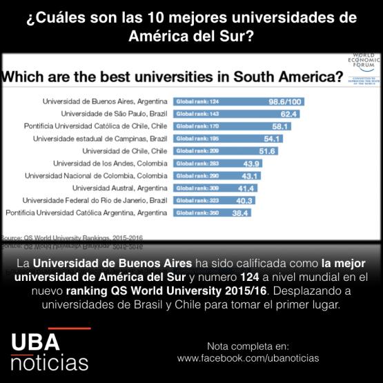 Universidad de Buenos Aires la mejor