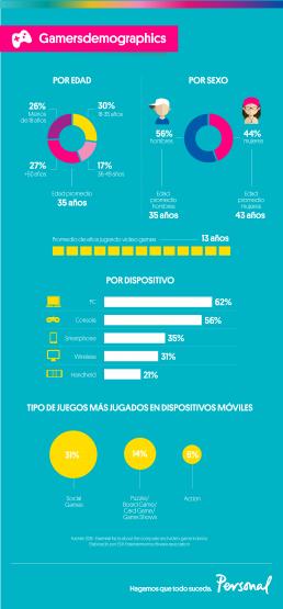 Infografia Demografia_Videojuegos-01 (1)