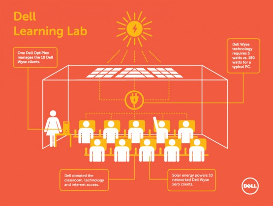 learning-lab-infographic