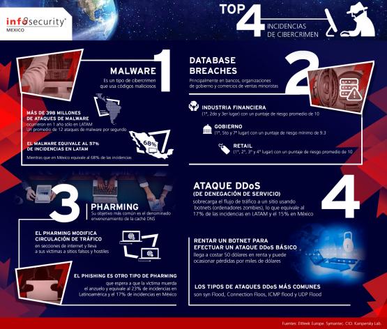 Infografía cibercrimen A