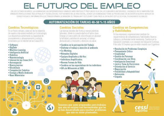 Infografia Futuro Del Empleo