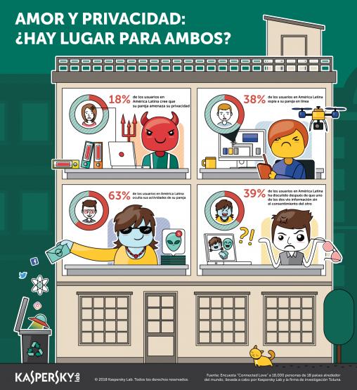 Infographic_Amor_y_Privacidad-LATAM