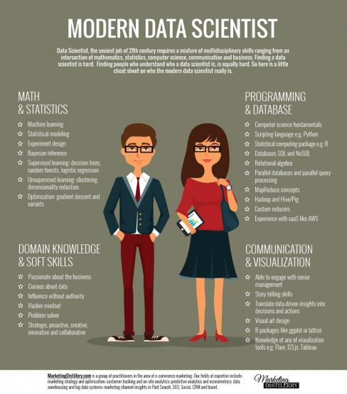 Habilidades con las que debe contar un especialista en datos moderno. Para Victoria, las entidades financieras no buscan un MBA, sino especialistas en estas áreas.