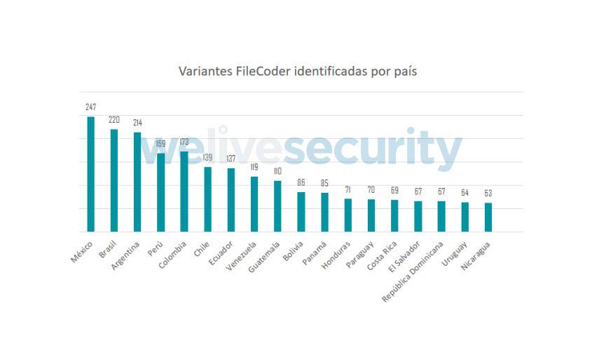 Variantes-File-Coder-Identificadas-por-país