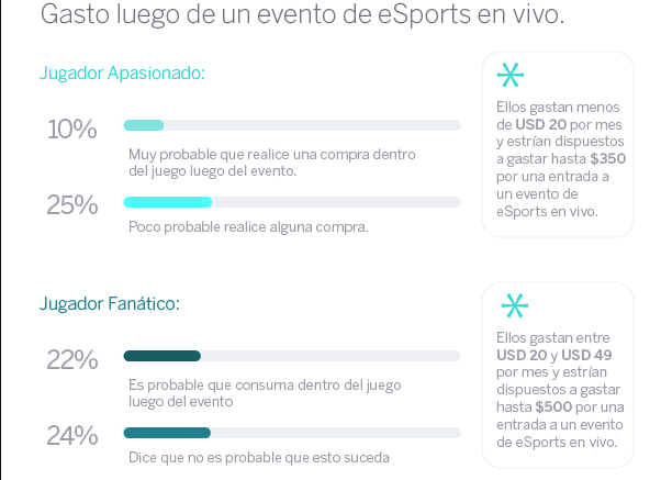 Gamers argentinos - gasto post eventos