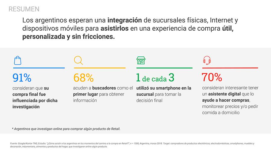 Estudio Google  - Comportamiento online de los argentinos en Retail_Página_21