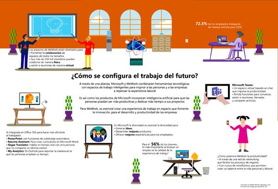 Microsoft & WeWork